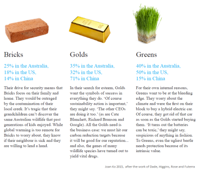 Three columns headed by pictures of a brick, gold bar and a grassy patch. The image includes information on how the proportion of people in each category for the US, Australia and UK. For the text, download the booklet PDF in the link above.